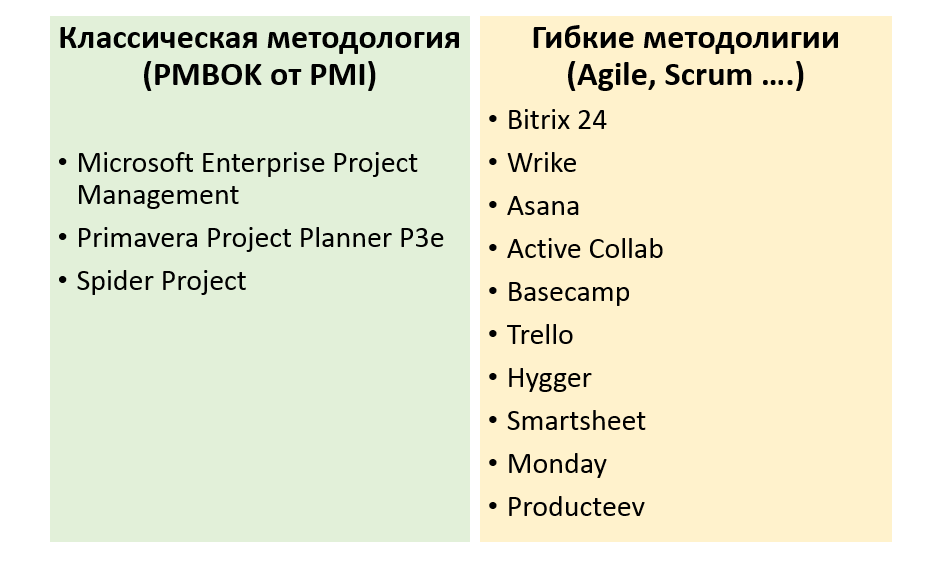 project management system The following is a comparison of project management software project risk analysis software is reviewed separately.