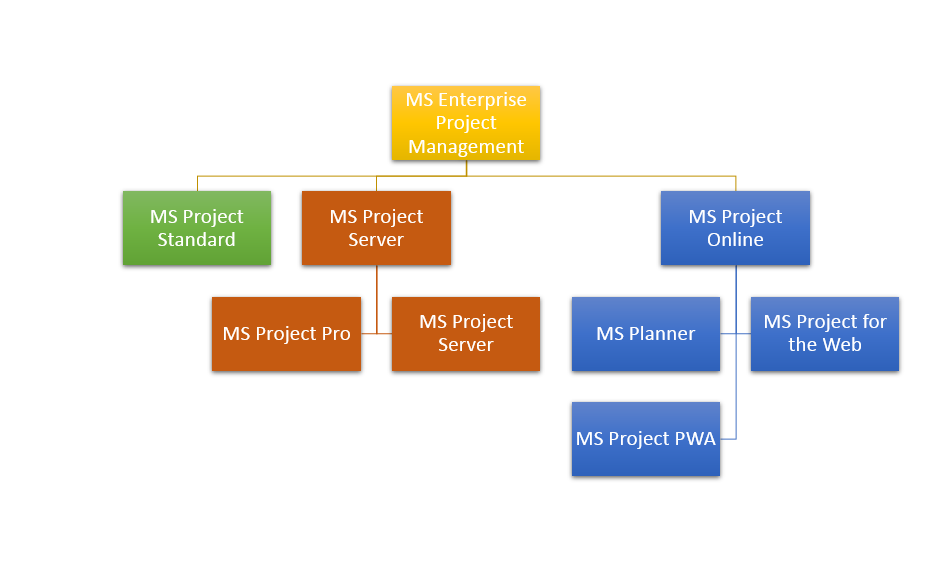 Лицензии Microsoft Project